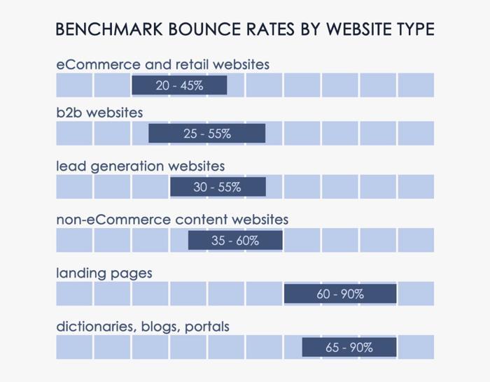 Die Höher der Absprungrate (Bounce Rate) ist je nach dem Zweck der Seite sehr unterschiedlich.