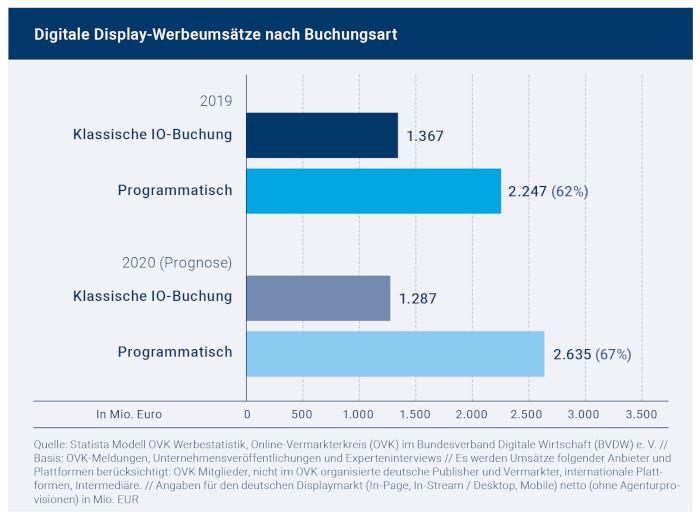 Digitale Display-Werbeumsätze nach Buchungsart in Deutschland