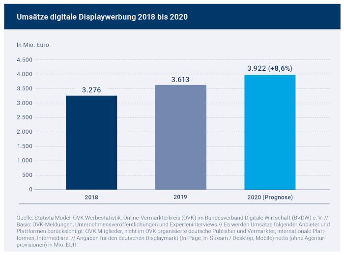 Digitale Werbeumsätze in Deutschland, 2018-2020