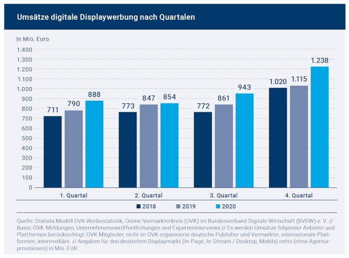 Umsätze im digitalen Werbemarkt in Deutschland pro Quartal.