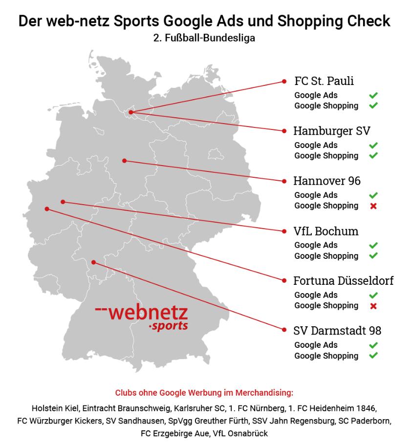 Der Google Ads und Shopping Check in der 2. Fußball-Bundesliga, © web-netz Sports