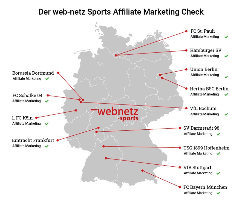 Der Affiliate Marketing Check von web-netz Sports, © web-netz Sports