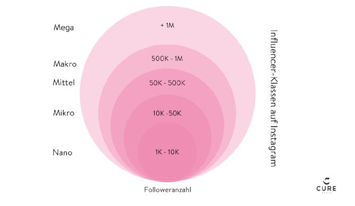 Influencer-Klassifizierung nach Follower-Zahl auf Instagram