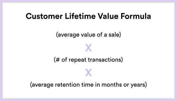 Formel zur Berechnung des CLV
