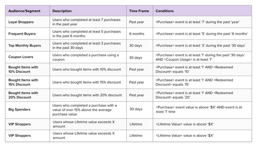 Kategorien und ihre Kriterien zur Auflistung von Kundensegmenten