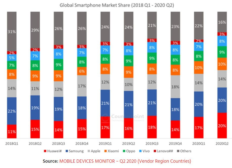 Apples Smartphone-Marktanteil global, 2018 bis 2020, © Counterpoint