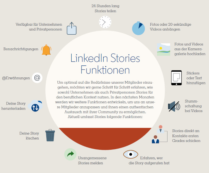 Das sind die Stories-Funktionen bei LinkedIn