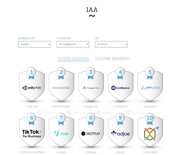 Der IAA-Index für Android, © AppsFlyer