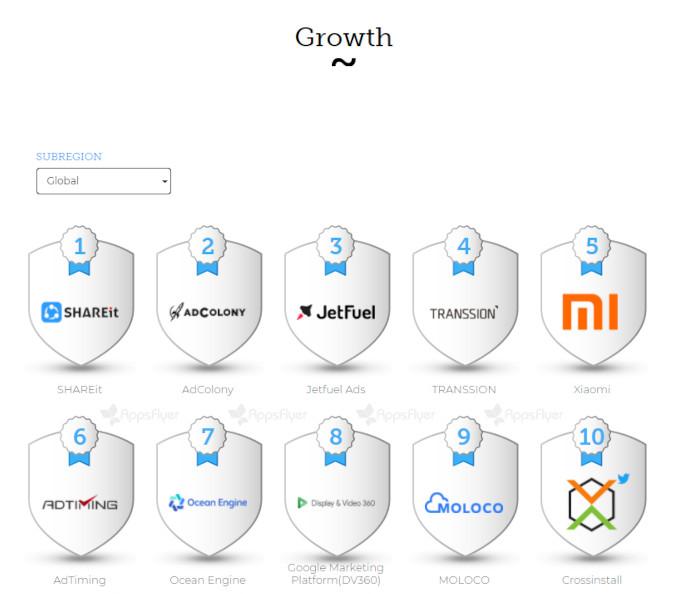 Der globale Growth-Index, AppsFlyer