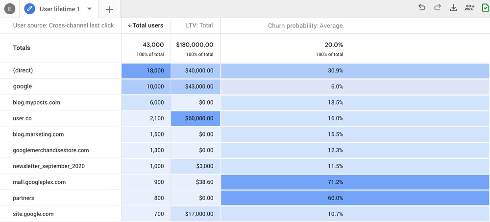 Die Churn Probability in Google Analytics