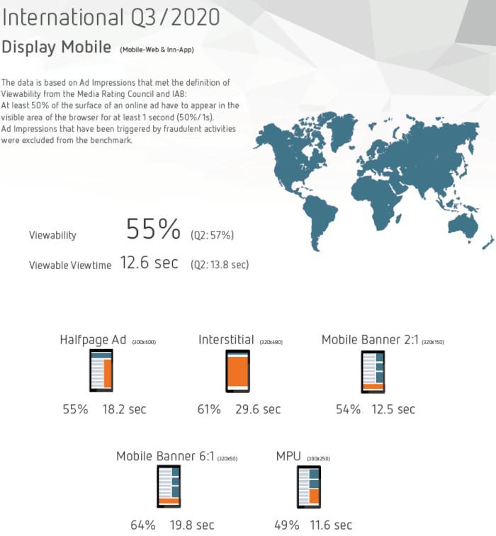 Das Interstitial und das Mobile Banner 6:1 sind Mobile erfolgreiche Werbeformate