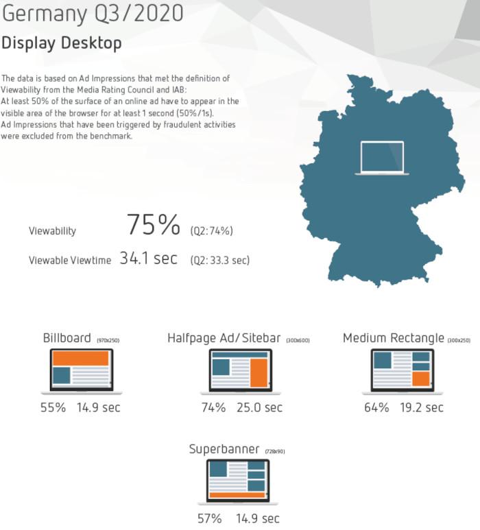 Erfolgreiche Ad-Formate für Display-Werbung auf dem Desktop in Deutschland