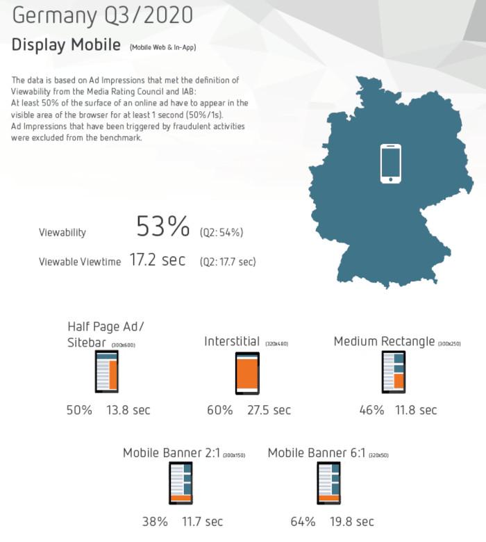 Besonders gut sichtbar auf Mobile in Deutschland: Interstitials und Mobile Banner 6:1