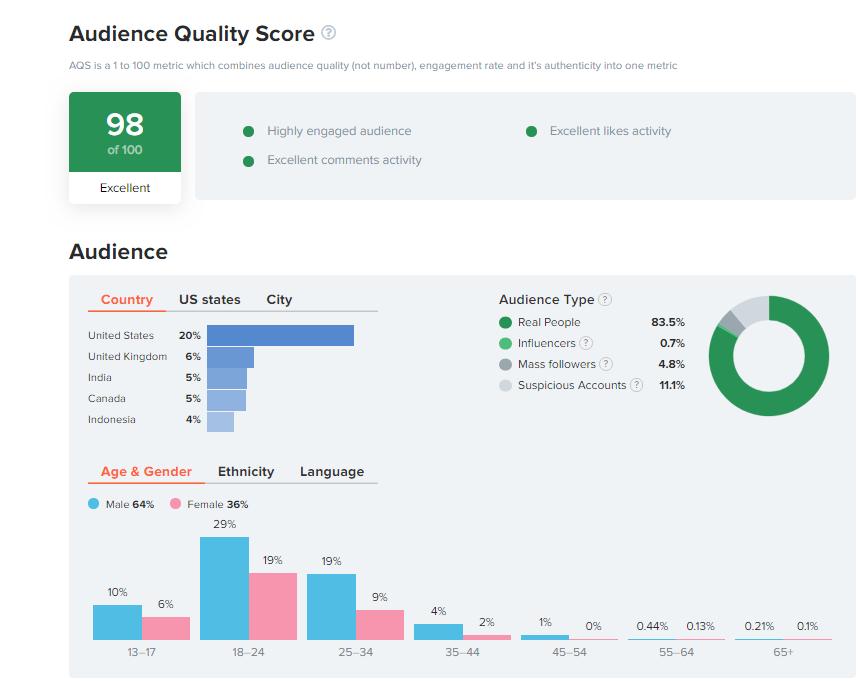 So sieht beispielsweise der Audience Quality Score bei HypeAuditor aus