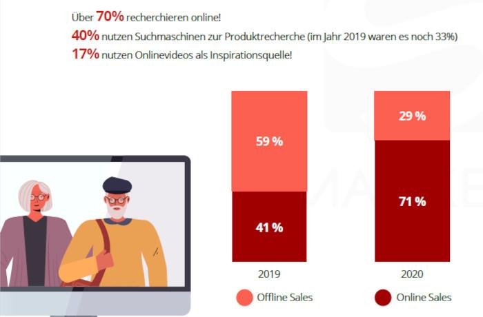 Mehr ältere Menschen steigen aufs Online Shopping um