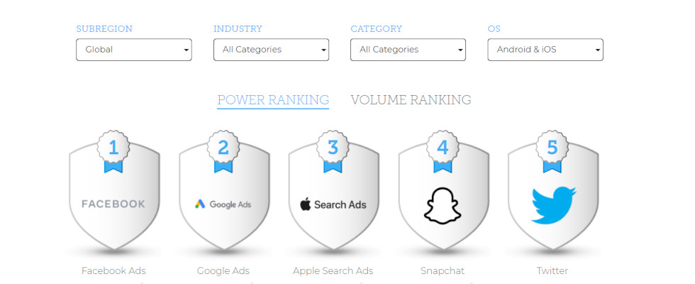 AppsFlyer Performance Index: Facebook auf Platz 1 im Mobile App Advertising