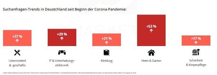 Suchanfragen-Trends in Deutschland seit Beginn der Pandemie
