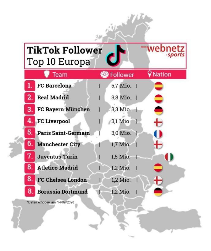 TikTok Follower-Zahlen bei Clubs in Europa
