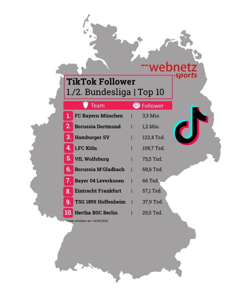 TikTok Follower-Zahlen der Bundesligaclubs