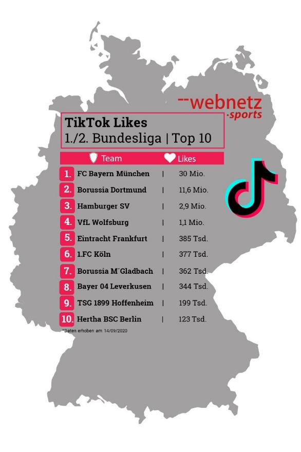TikTok: Like-Zahlen bei den Bundesligaclubs