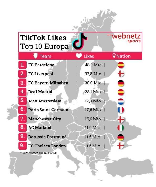 TikTok-Like-Zahlen bei europäischen Clubs, © web-netz Sports