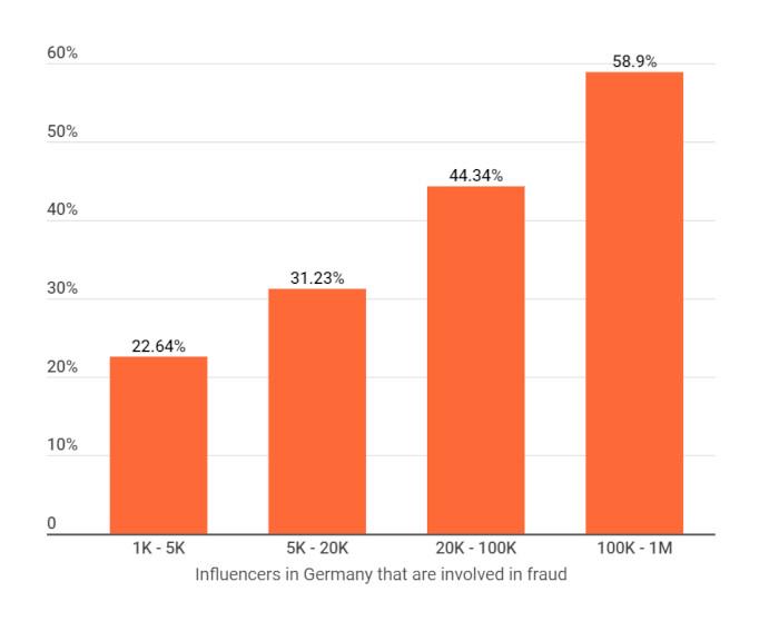 Balkendiagramm: Wie viele Influencer sind in Deutschland in Fraud involviert?
