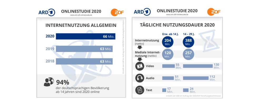 Studie von ARD und ZDF: So wird in Deutschland das Internet genutzt