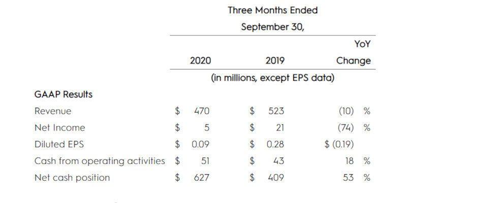 Criteo legt die Quartalszahlen für Q3 vor