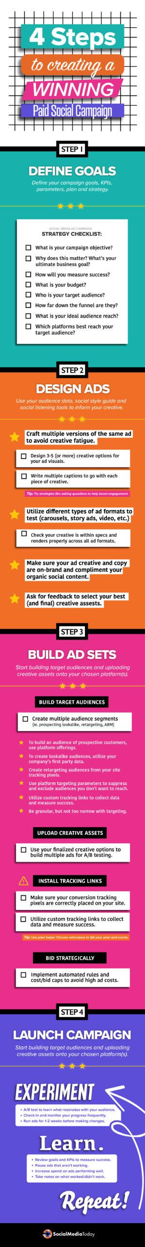 Mit diesen vier Tipps wird deine Paid Social Media Kampagne zum Erfolg. Quelle: SocialMediaToday