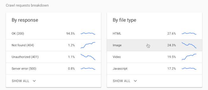 Breakdown der Crawling-Anfragen bei Googles neuem Bericht
