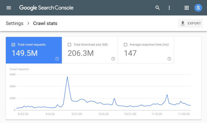 Crawling-Statistiken bei Googles neuem Bericht, über einen Zeitraum hinweg,