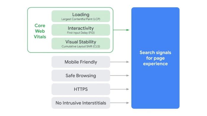 Die Google-Signale für die Page Experience