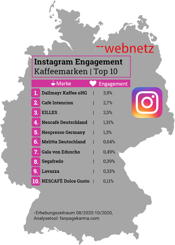 Instagram Engagement Kaffeemarken Top 10