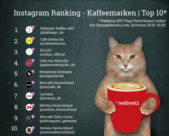 Top Ten Marken nach Page Performance Index