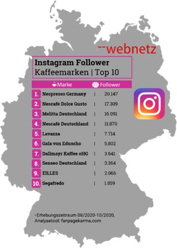 Instagram Follower Kaffeemarken Top 10