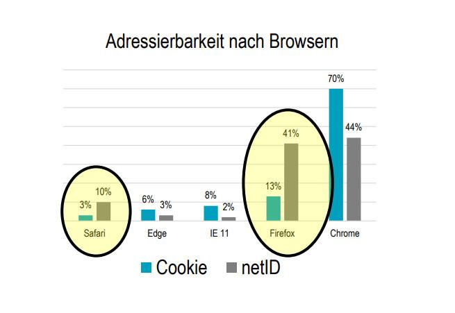 Adressierbarkeit nach Browsern