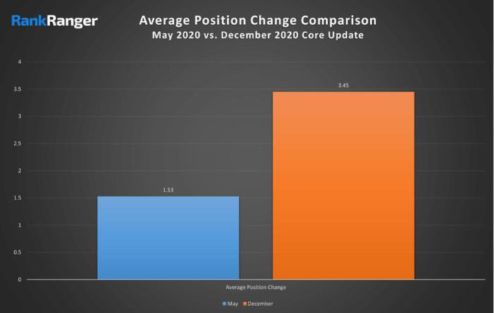 Die durchschnittlichen Positionsverschiebungen in den SERPs, Mai vs. Dezember, © Rank Ranger