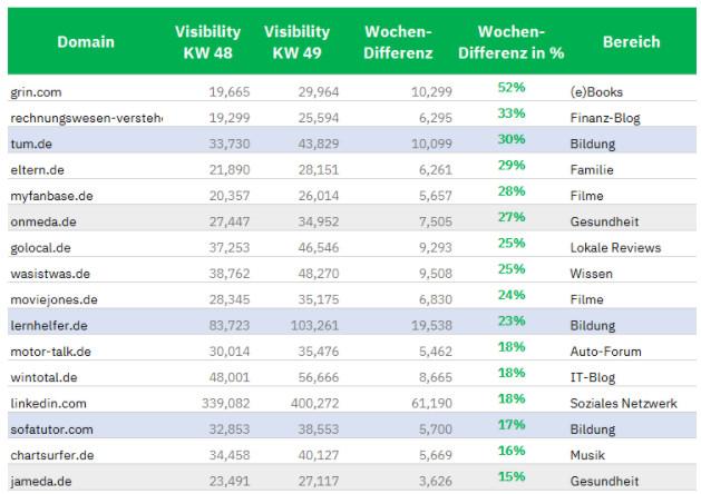 Gewinner des Google Core Updates, deutsche Websites, ein Ausschnitt