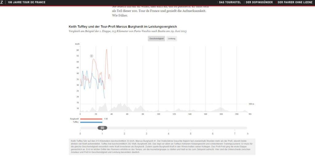 Die Zeit hatte etwa einen Leistungsvergleich von Tour de Fracen-Profis in den Text integriert (mit einem Klick aufs Bild gelangst du zur größeren Ansicht), Quelle: Die Zeit
