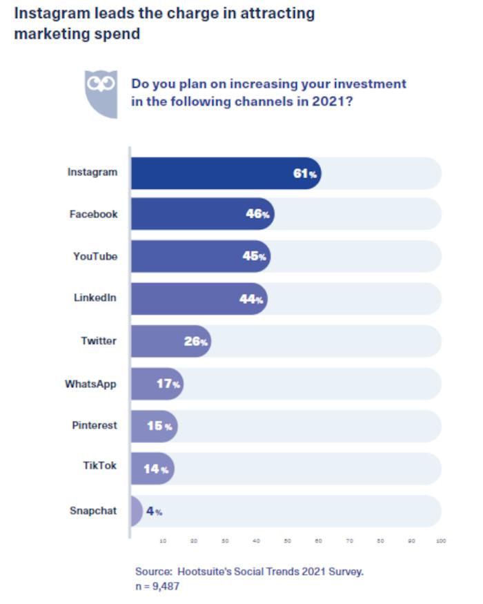 Marketer möchten ihr Budget vor allem bei Instagram erhöhen, Hootsuite.