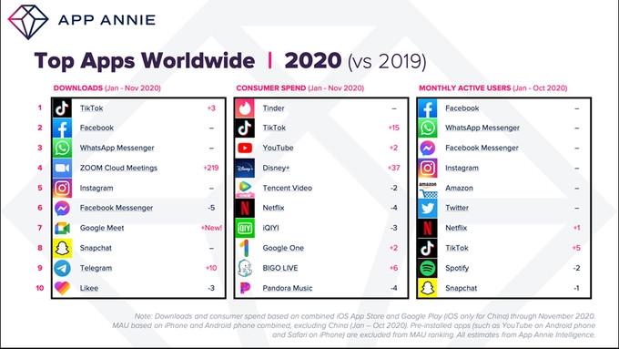 Meiste Downloads weltweit 2020, App Annie