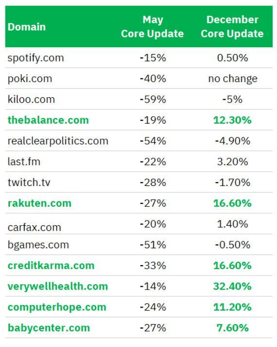 Searchmetrics vergleicht Domains nach Ranking-Entwicklungen im Mai und Dezember