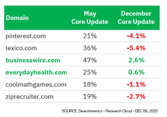 Searchmetrics vergleicht Domains nach Ranking-Entwicklungen im Mai und Dezember (Daten vom 6.12.2020), © Searchmetrics