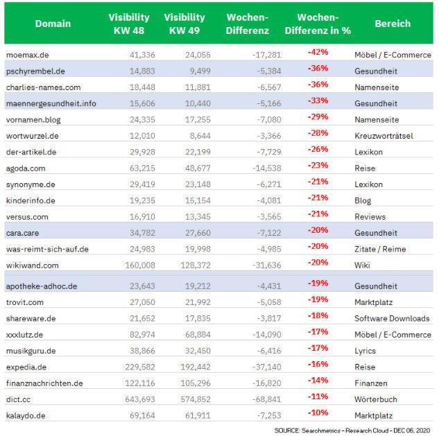 Verlierer des Google Core Updates, deutsche Websites, © Searchmetrics