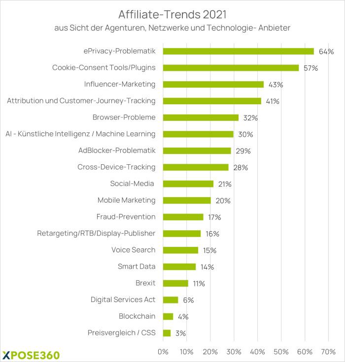 Affiliate Trends aus Sicht der Agenturen, Netzwerke und Technologien