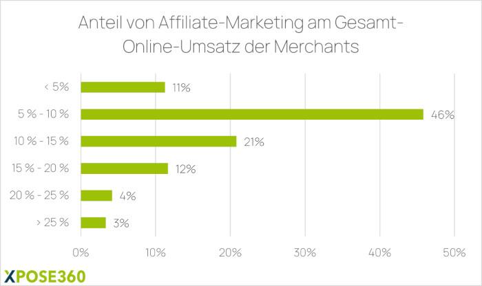 Anteil von Affiliate Marketing am Gesamt-Online-Umsatz der Merchants.
