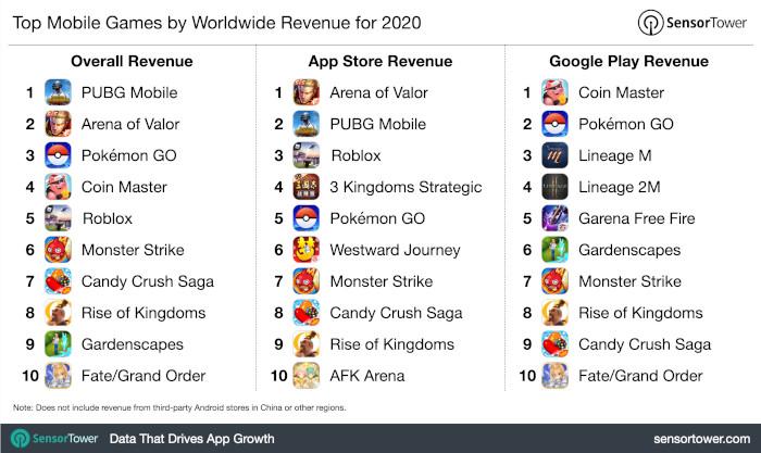 Die Mobile Games mit dem meisten Umsatz 2020