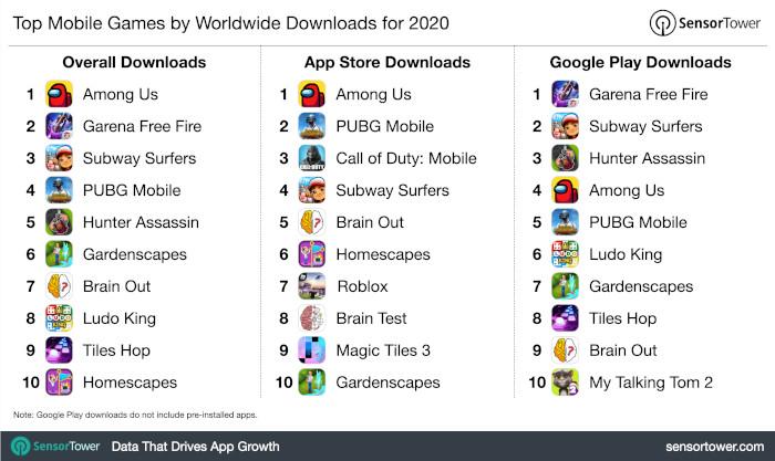 Die Mobile Games mit den meisten Downloads 2020