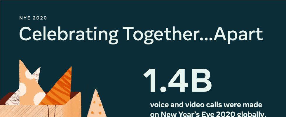 Silvester 2020: Social Distancing beschert Facebook und WhatsApp Rekordzahlen