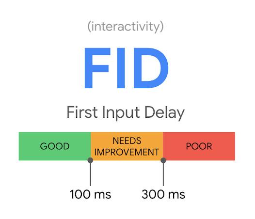 First Input Delay bei Google Core Web Vitals
